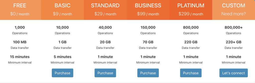 טבלת המחירים של Integromat